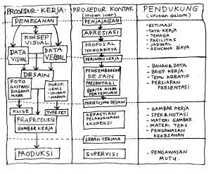Prosedur-kerja-desain