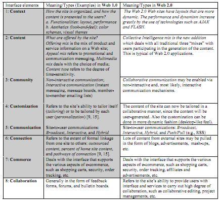 Perbandingan-7C-8C-framework