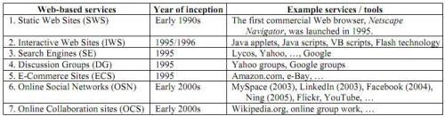 Perkembangan-web