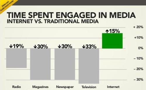 ime spent engaged in media