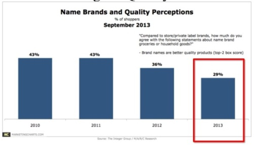 Brand vs Perception