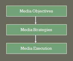 Tahap Media Plan