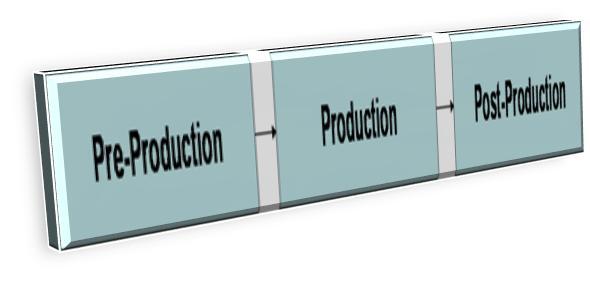 Hasil gambar untuk Memahami Alir Proses Produksi