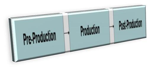 Tahap Pengembangan Proyek Multimedia
