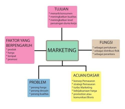 MindMap Marketing