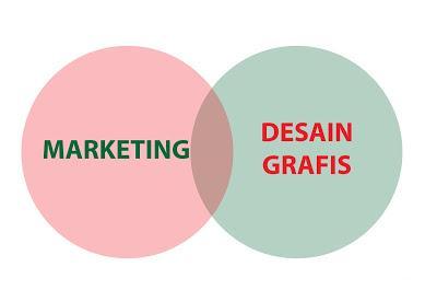 Marketing dan Desain Grafis
